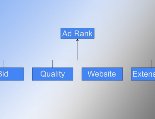 Understanding Google AdWords and How Ads Are Ranked